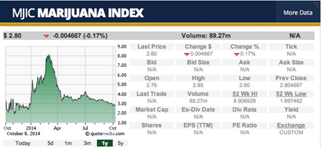 marijuana-index