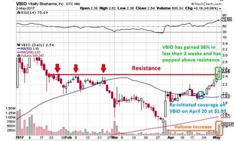 marijuana stocks VBIO