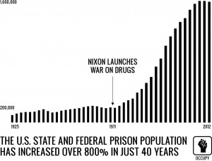 war on drugs 2