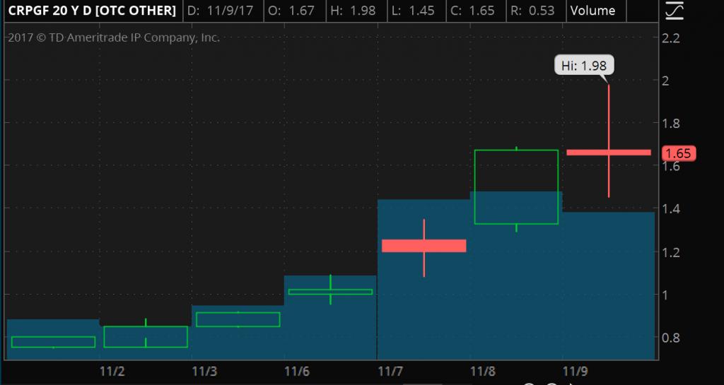 CRPGF chart 11-9-17