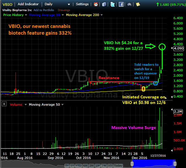 VBIO Marijuana Stocks