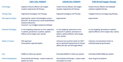 NK cell therapy