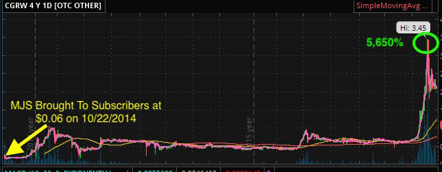 marijuana stock chart cgrw