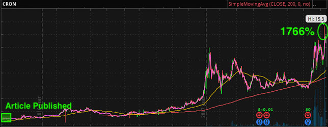 marijuana stock chart cron
