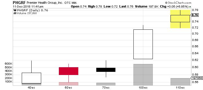 marijuana stock charts