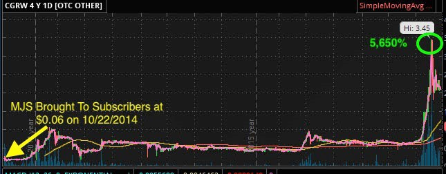 Marijuana Stocks CGRW