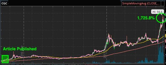 Marijuana Stocks CGC