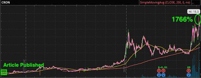 Marijuana Stocks CRON