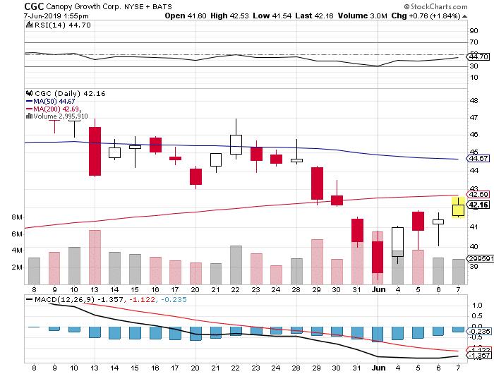 CGC stock chart