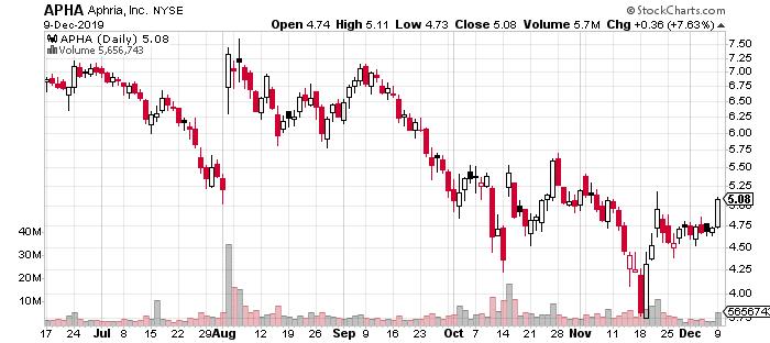 marijuana stocks to watch Aphria Inc (APHA)
