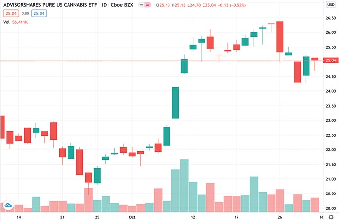 Top Marijuana ETF AdvisorShares Pure US Cannabis ETF (MSOS ETF Chart)